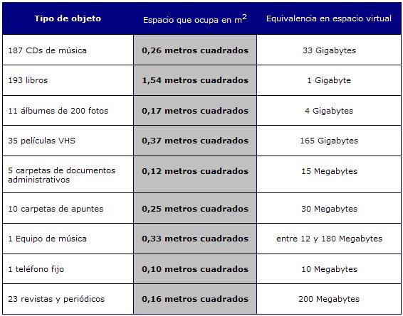 Cuanto cuesta el m2 virtual 140 eu for Cuanto cuesta un sofa cama